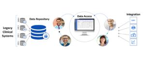 Flatirons Digital Hub for Healthcare diagram