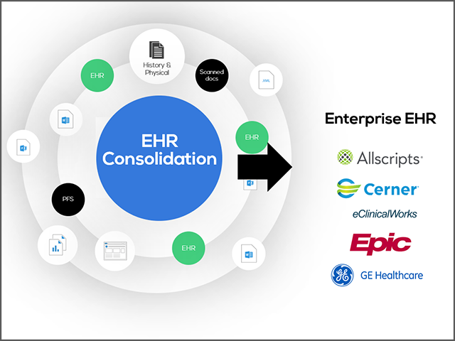 EHR consolidation concept