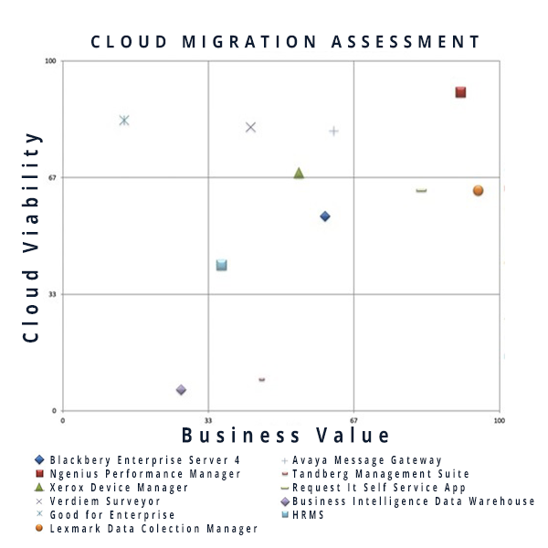 cloud assessment example