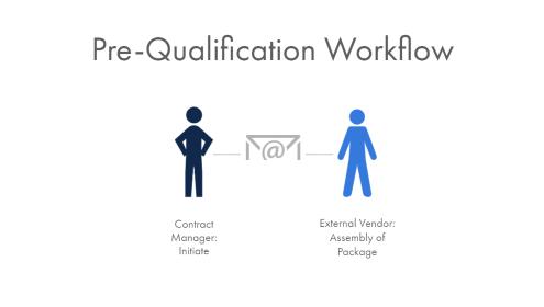 pre-qualification workflow